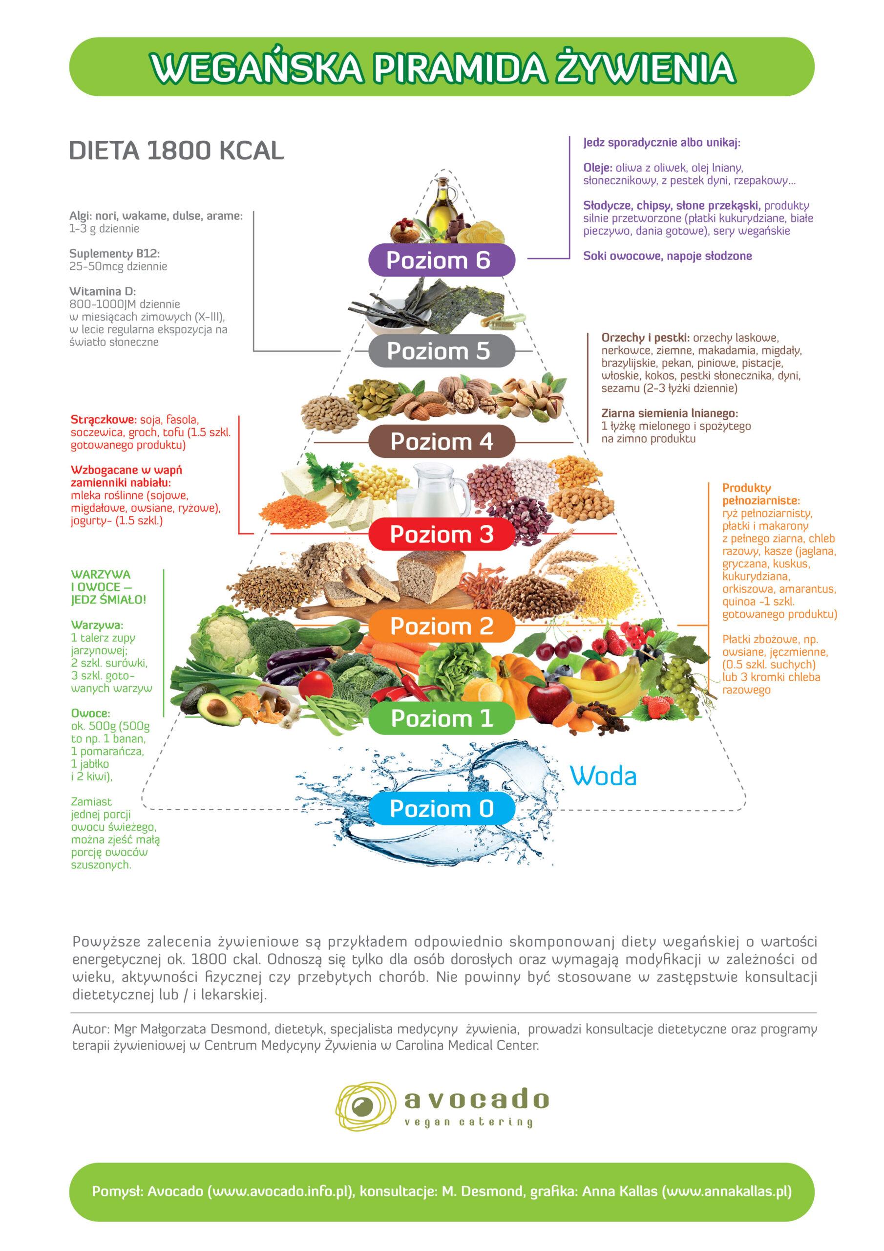 weganska-piramida-zdrowia